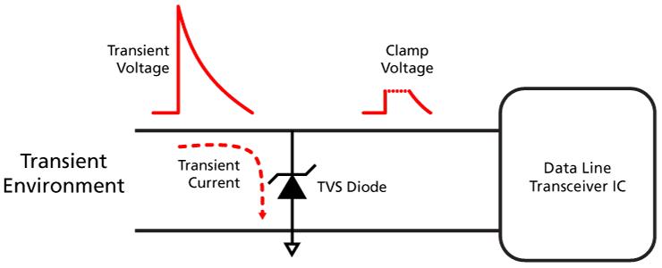 ESD 图表