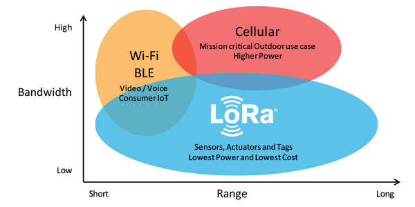LoRaWAN fills the technology gap of cellular and Wi-Fi/BLE based networks that require either high bandwidth or high power, or have a limited range or inability to penetrate deep indoor environments. In effect, LoRa Technology is flexible for rural or ind